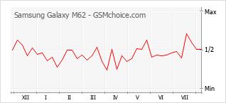 Popularity chart of Samsung Galaxy M62