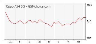 手機聲望改變圖表 Oppo A54 5G