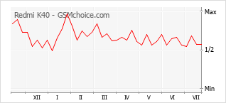 Popularity chart of Redmi K40