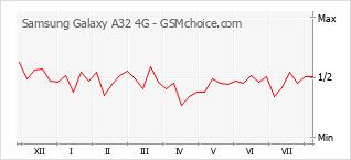 Popularity chart of Samsung Galaxy A32 4G