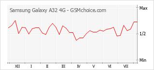 Gráfico de los cambios de popularidad Samsung Galaxy A32 4G