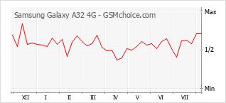 Диаграмма изменений популярности телефона Samsung Galaxy A32 4G