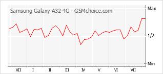 手机声望改变图表 Samsung Galaxy A32 4G