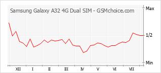 Diagramm der Poplularitätveränderungen von Samsung Galaxy A32 4G Dual SIM