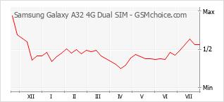 Popularity chart of Samsung Galaxy A32 4G Dual SIM