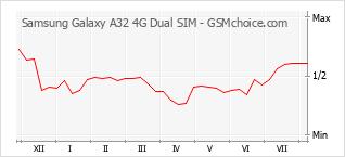 Gráfico de los cambios de popularidad Samsung Galaxy A32 4G Dual SIM