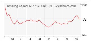 Grafico di modifiche della popolarità del telefono cellulare Samsung Galaxy A32 4G Dual SIM