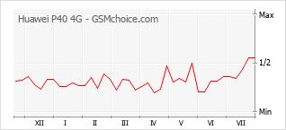 Diagramm der Poplularitätveränderungen von Huawei P40 4G