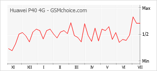 Grafico di modifiche della popolarità del telefono cellulare Huawei P40 4G