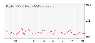 Populariteit van de telefoon: diagram Poptel P9000 Max