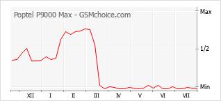 手機聲望改變圖表 Poptel P9000 Max