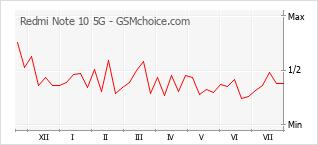 Traçar mudanças de populariedade do telemóvel Redmi Note 10 5G