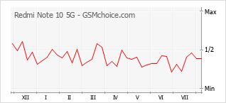 手機聲望改變圖表 Redmi Note 10 5G