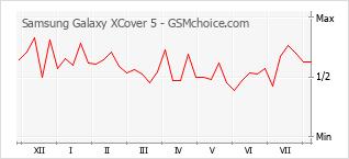 Diagramm der Poplularitätveränderungen von Samsung Galaxy XCover 5