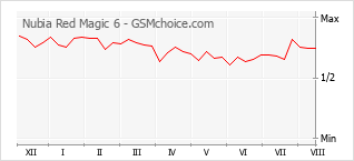 Popularity chart of Nubia Red Magic 6
