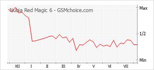 Gráfico de los cambios de popularidad Nubia Red Magic 6