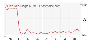Gráfico de los cambios de popularidad Nubia Red Magic 6 Pro