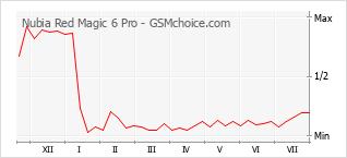 Le graphique de popularité de Nubia Red Magic 6 Pro