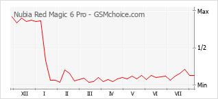 Grafico di modifiche della popolarità del telefono cellulare Nubia Red Magic 6 Pro