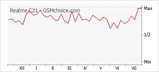 Popularity chart of Realme C21