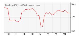 Le graphique de popularité de Realme C21