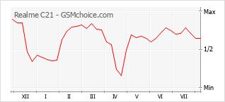 Диаграмма изменений популярности телефона Realme C21