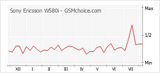 Diagramm der Poplularitätveränderungen von Sony Ericsson W580i