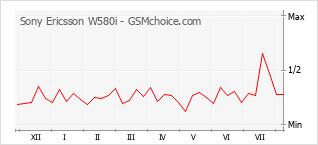 Gráfico de los cambios de popularidad Sony Ericsson W580i