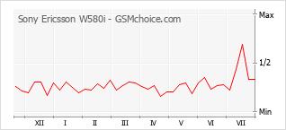 Диаграмма изменений популярности телефона Sony Ericsson W580i