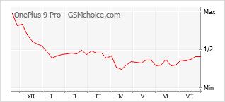 Popularity chart of OnePlus 9 Pro