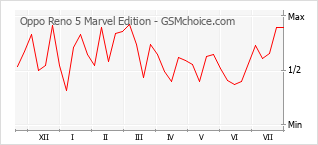 Popularity chart of Oppo Reno 5 Marvel Edition