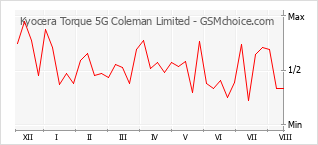 Popularity chart of Kyocera Torque 5G Coleman Limited
