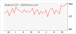 Popularity chart of Realme C25