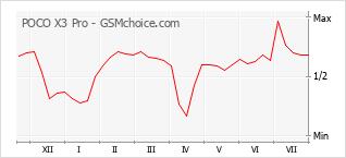 Popularity chart of POCO X3 Pro