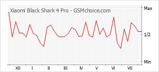 Popularity chart of Xiaomi Black Shark 4 Pro