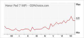 Popularity chart of Honor Pad 7 WiFi
