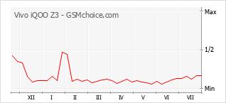 Popularity chart of Vivo iQOO Z3