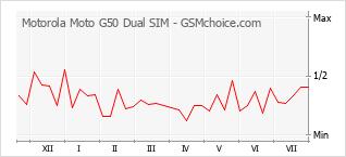 Popularity chart of Motorola Moto G50 Dual SIM
