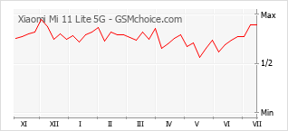 Popularity chart of Xiaomi Mi 11 Lite 5G