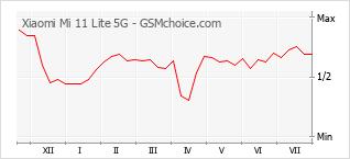 Gráfico de los cambios de popularidad Xiaomi Mi 11 Lite 5G