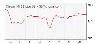 Grafico di modifiche della popolarità del telefono cellulare Xiaomi Mi 11 Lite 5G