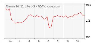 Traçar mudanças de populariedade do telemóvel Xiaomi Mi 11 Lite 5G
