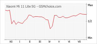 手机声望改变图表 Xiaomi Mi 11 Lite 5G