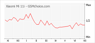 Le graphique de popularité de Xiaomi Mi 11i
