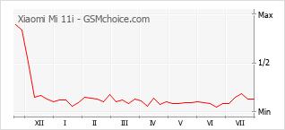 Populariteit van de telefoon: diagram Xiaomi Mi 11i