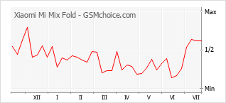 Gráfico de los cambios de popularidad Xiaomi Mi Mix Fold