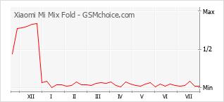 Le graphique de popularité de Xiaomi Mi Mix Fold