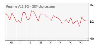 Le graphique de popularité de Realme V13 5G