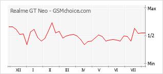 Grafico di modifiche della popolarità del telefono cellulare Realme GT Neo