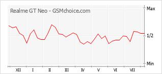 Диаграмма изменений популярности телефона Realme GT Neo